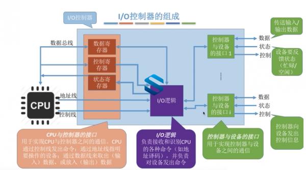 新版计算机专业课 四大金刚 33G计算机网络+操作系统+组成原理+数据结构课程 必备基础  第2张