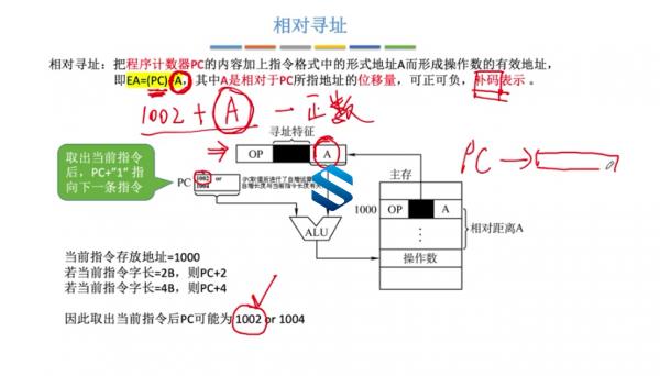 新版计算机专业课 四大金刚 33G计算机网络+操作系统+组成原理+数据结构课程 必备基础  第5张