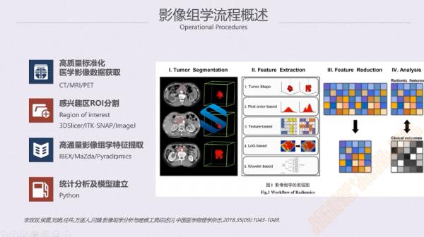 医疗大数据与人工智能高级应用 首次影像组学实践 基于AI智能打造智能影像学科技术  第4张