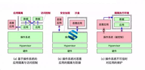 劝退级操作系统课程!新时代计算机内功心法必修课 基于全新理念打造现代化操作系统