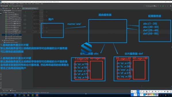 MongoDB优化+MySQL数据迁移+Redis核心与高可用 DBA大神带你轻松构建高可用存储架构