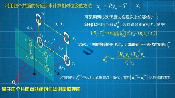 无人机智能机器人感知能力+防碰撞+定位+传感技术 仿生机器人高级实战视频课程  第2张